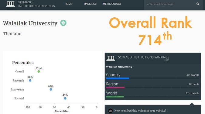 ม. วลัยลักษณ์ ติดอันดับองค์กรด้านการวิจัย จากการจัดลำดับโดย SCImago Institutions Rankings (SIR) เป็นครั้งแรกในรอบ 10 ปี