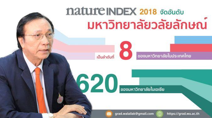 ม.วลัยลักษณ์ ติดอันดับ 8 ของประเทศ จากการจัดอันดับ Nature Index Ranking 2018