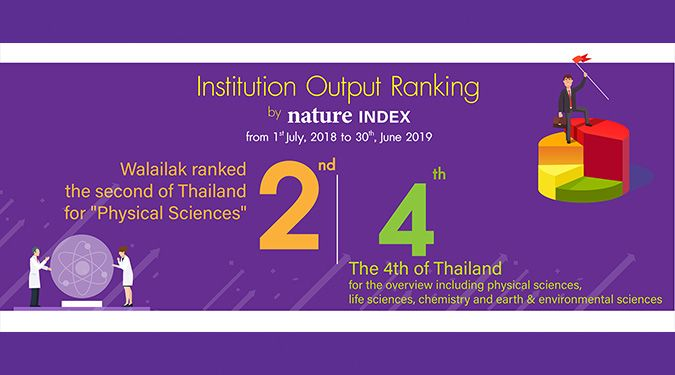 Walaik University ranked the second in Thailand for physical sciences by Nature Index