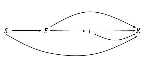 นักวิจัย ม.วลัยลักษณ์ สร้างแบบจำลองทางคณิตศาสตร์ SEIR พยากรณ์จำนวนผู้ติดเชื้อโควิด-19